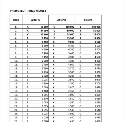 Кицбюэль: рекордные призовые для участников юбилейных Ханенкаммских гонок 1